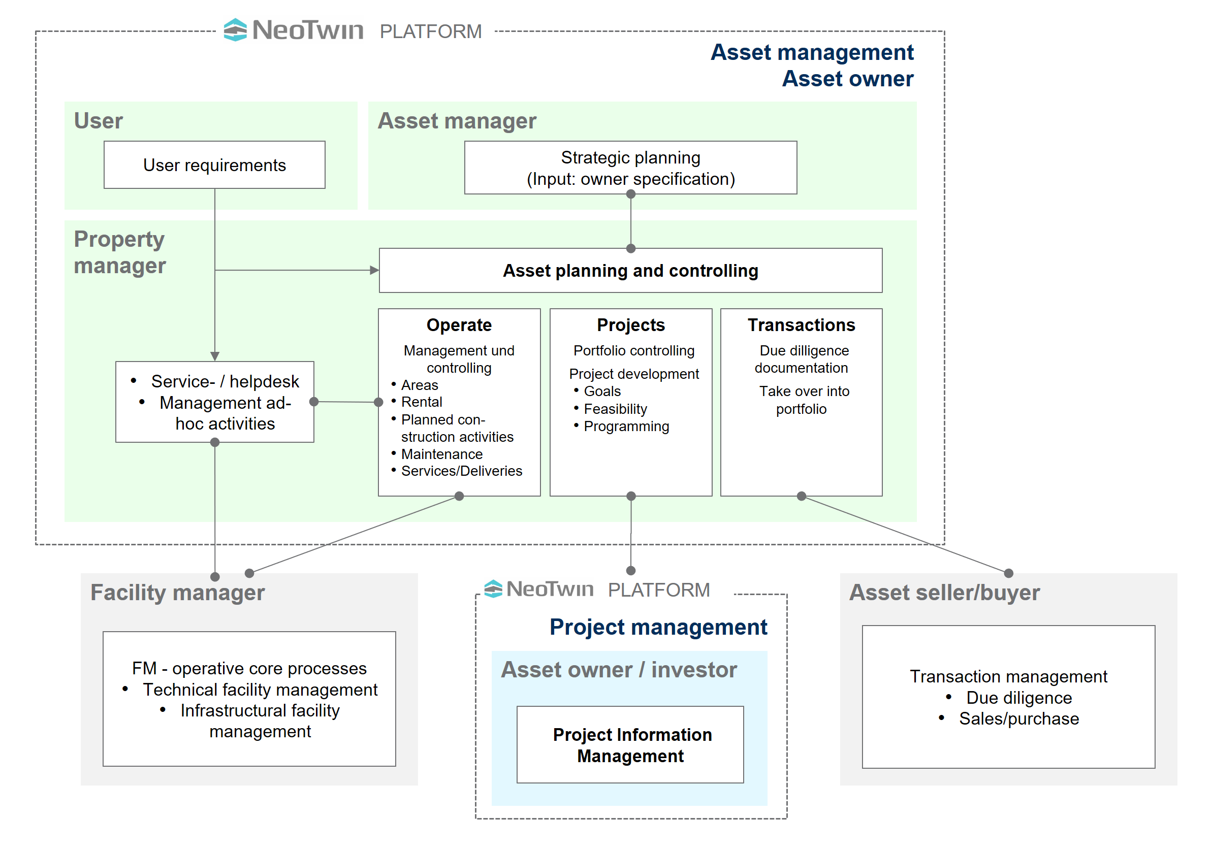 NeoTwin Asset Management