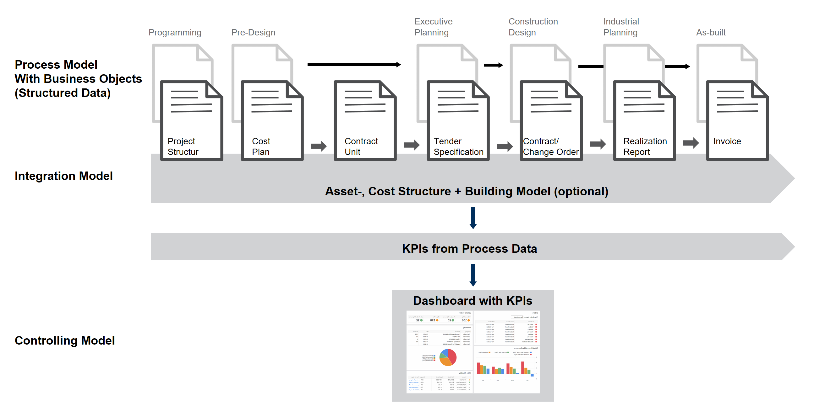 Process and Controlling Model